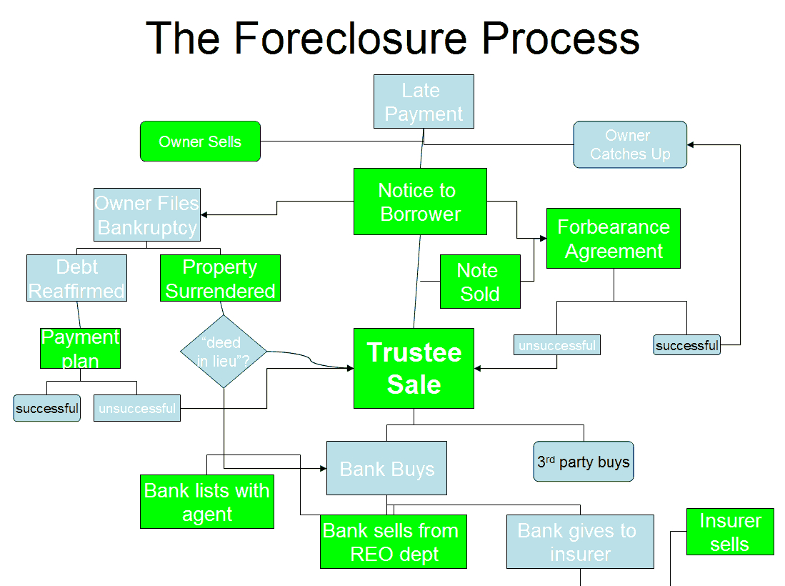 foreclosure law Oppenheim law has almost 30 years experience serving fort lauderdale, weston, davie, coral springs and pompano we provide legal services for individuals and business related to foreclosure in florida we have worked through the great housing recession foreclosure law assistance here: tel 954-384-6114.